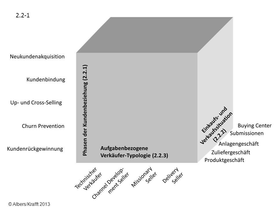 Deckungsbeitrag aus Kundenbeziehung Zeit Anbahnungs- phase Soziali- sations- phase Gefähr- dungs- phase Wachstums- phase Gefähr- dungs- phase Reife- phase Kündigungs- phase Gefähr- dungs- phase Revitali- sierungs- phase Neukunden- akquisitionKundenbindung Churn Preven- tion Kundenverlust/ -rückgewinnung Churn Preven- tion Abstinenz- phase Up-Selling Cross-Selling 2.2-2 © Albers/Krafft 2013