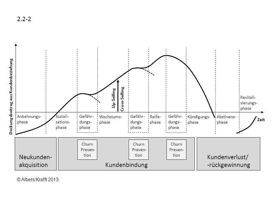 Deckungsbeitrag aus Kundenbeziehung Zeit Anbahnungs- phase Soziali- sations- phase Gefähr- dungs- phase Wachstums- phase Gefähr- dungs- phase Reife- p