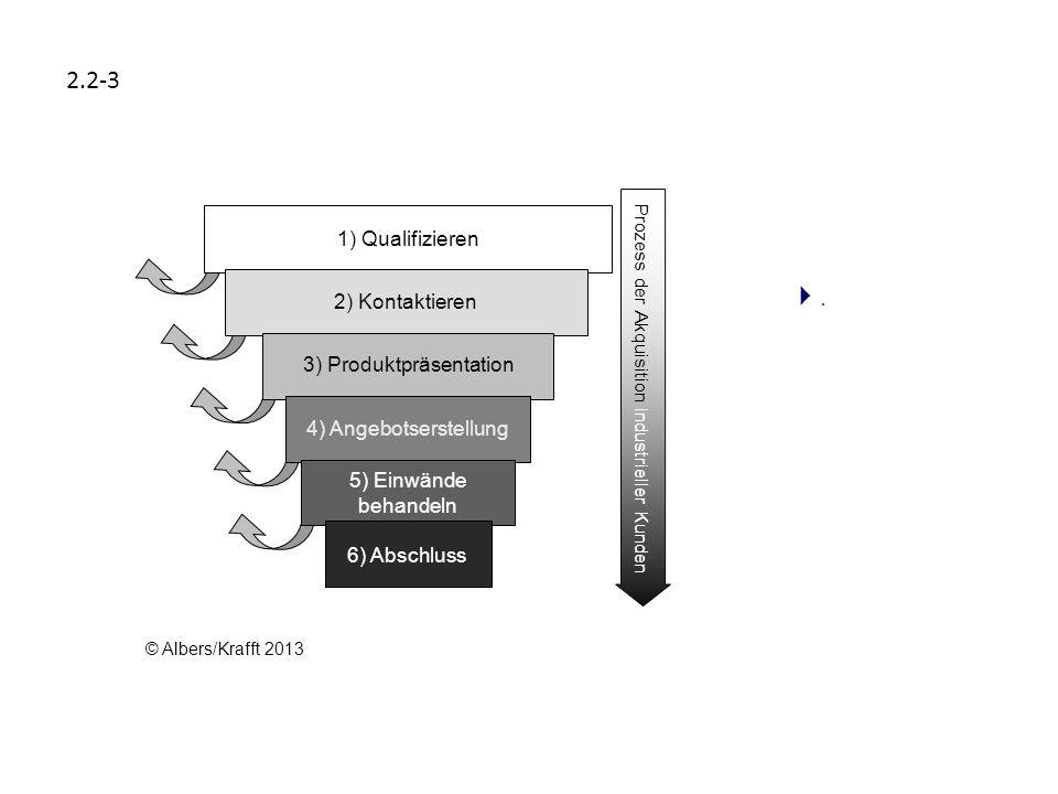 Identifikation instabiler Kundenbeziehungen Segmentierung potenzieller Abwanderer Ursachenanalyse Durchführung von Stabilisierungsmaßnahmen Erfolgskontrolle 1.