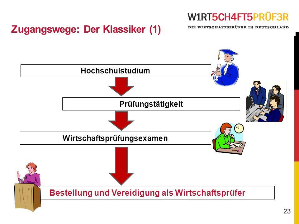 23 Hochschulstudium Wirtschaftsprüfungsexamen Bestellung und Vereidigung als Wirtschaftsprüfer Prüfungstätigkeit Zugangswege: Der Klassiker (1)