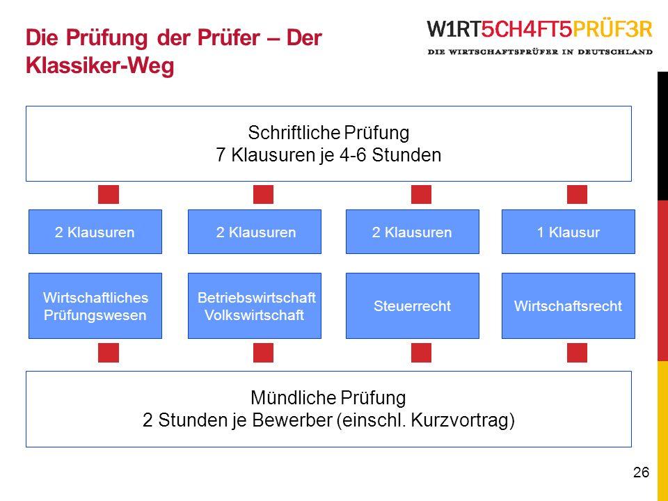 26 Schriftliche Prüfung 7 Klausuren je 4-6 Stunden Mündliche Prüfung 2 Stunden je Bewerber (einschl.