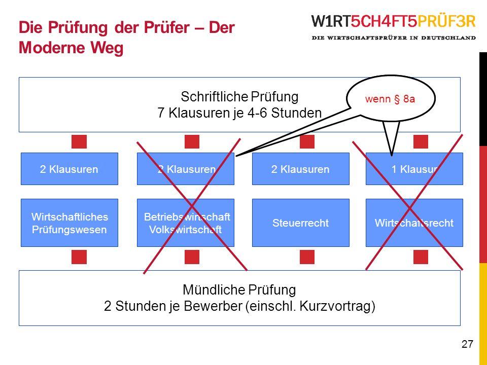 27 Schriftliche Prüfung 7 Klausuren je 4-6 Stunden Mündliche Prüfung 2 Stunden je Bewerber (einschl.