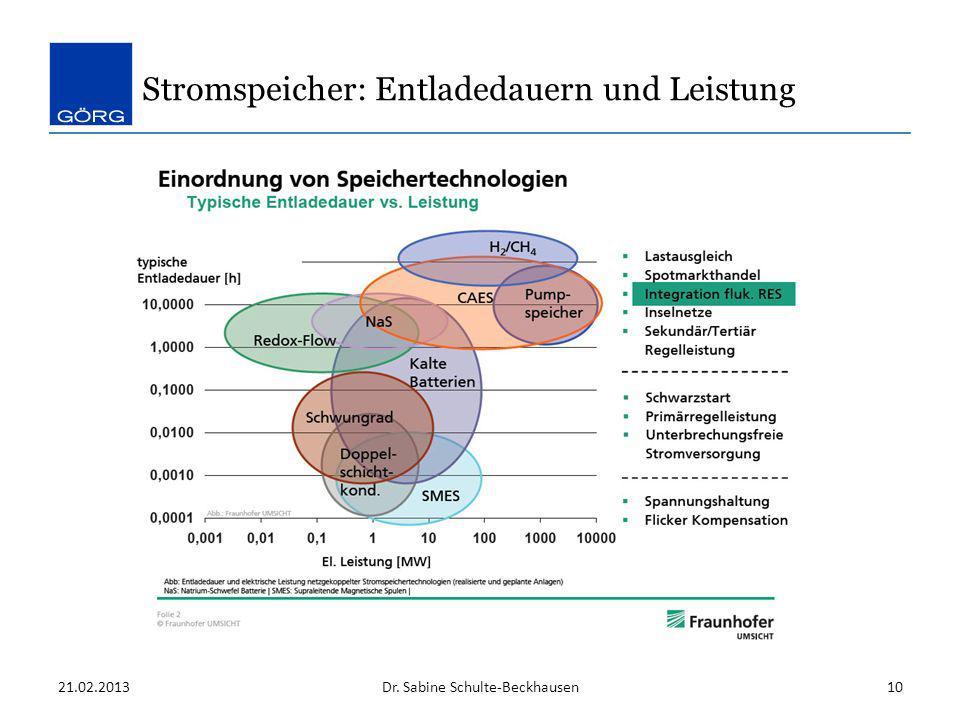 Stromspeicher: Entladedauern und Leistung Dr. Sabine Schulte-Beckhausen21.02.201310