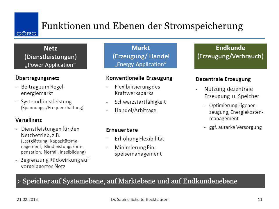 Funktionen und Ebenen der Stromspeicherung 21.02.2013Dr. Sabine Schulte-Beckhausen11 Netz (Dienstleistungen) Power Application Markt (Erzeugung/ Hande