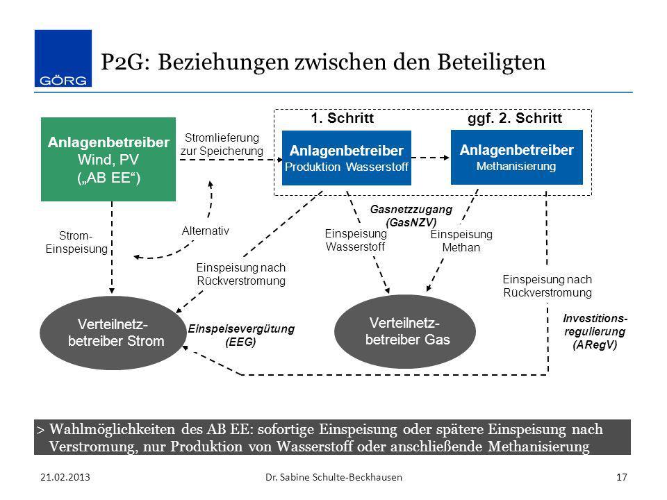 21.02.2013Dr. Sabine Schulte-Beckhausen17 Verteilnetz- betreiber Strom 1. Schrittggf. 2. Schritt Einspeisung Wasserstoff Strom- Einspeisung Einspeisun