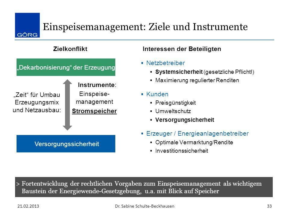 21.02.2013Dr. Sabine Schulte-Beckhausen33 Einspeisemanagement: Ziele und Instrumente Netzbetreiber Systemsicherheit (gesetzliche Pflicht!) Maximierung