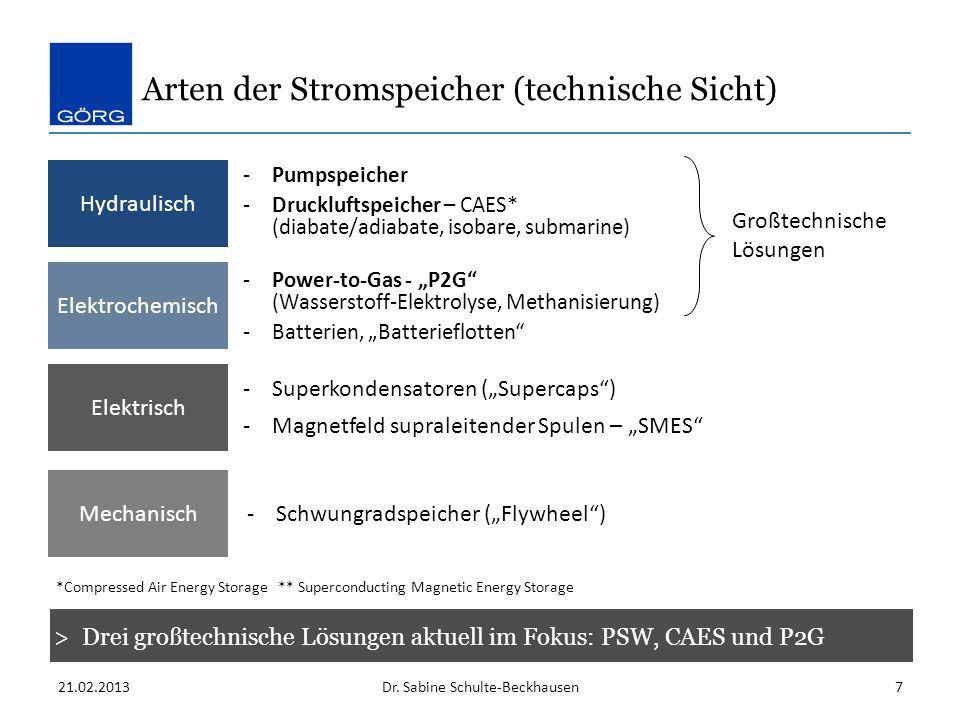 Arten der Stromspeicher (technische Sicht) > Drei großtechnische Lösungen aktuell im Fokus: PSW, CAES und P2G Dr. Sabine Schulte-Beckhausen21.02.20137