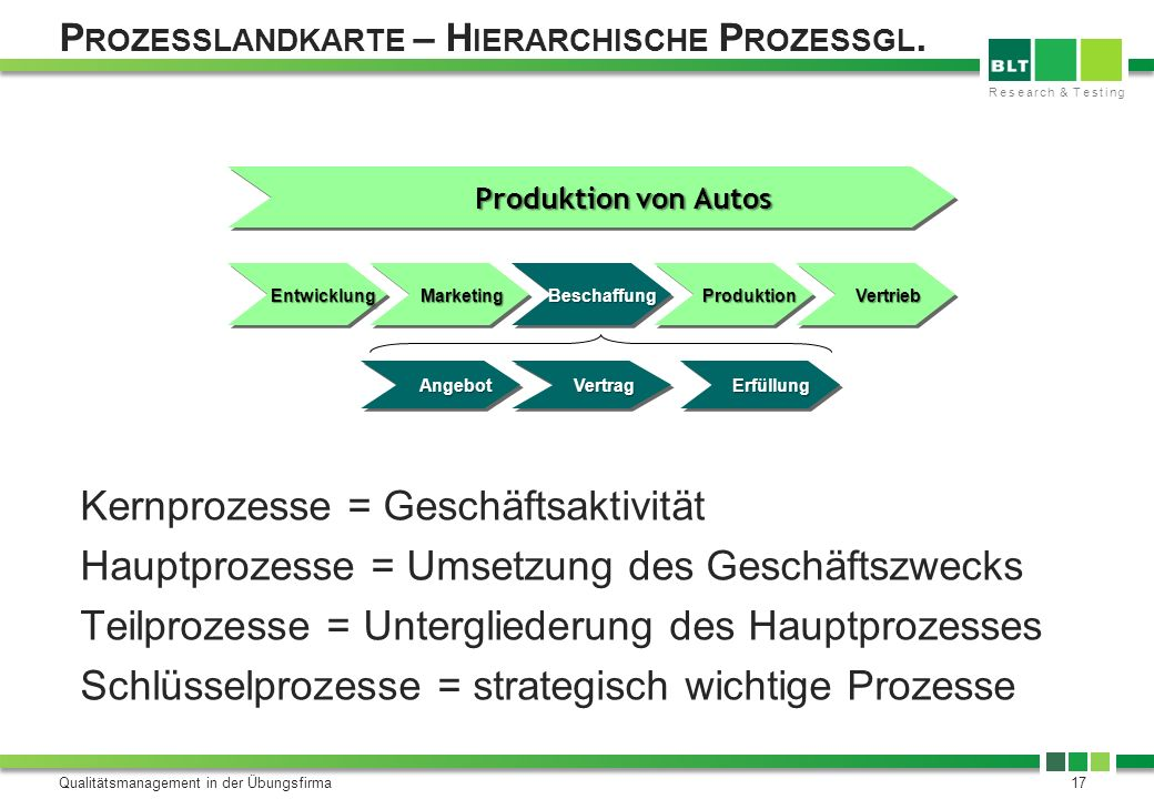 Research & Testing P ROZESSLANDKARTE – H IERARCHISCHE P ROZESSGL. Qualitätsmanagement in der Übungsfirma17 Kernprozesse = Geschäftsaktivität Hauptproz