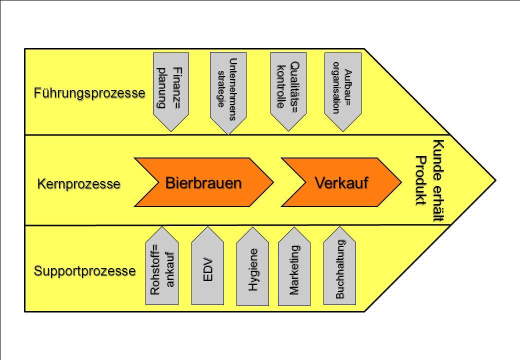 Kernprozesse Führungsprozesse Supportprozesse Kunde erhält Produkt Finanz=planung Rohstoff=ankauf Marketing Qualitäts=kontrolle Aufbau=organisation ED