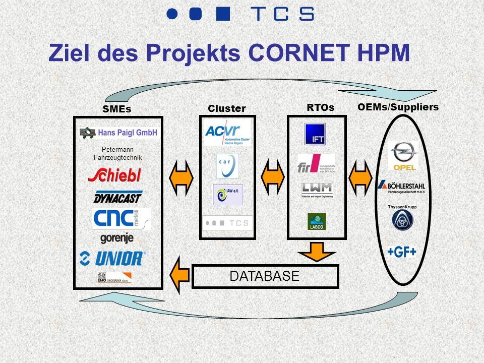 Ziel des Projekts CORNET HPM Petermann Fahrzeugtechnik SMEs Cluster RTOs DATABASE OEMs/Suppliers