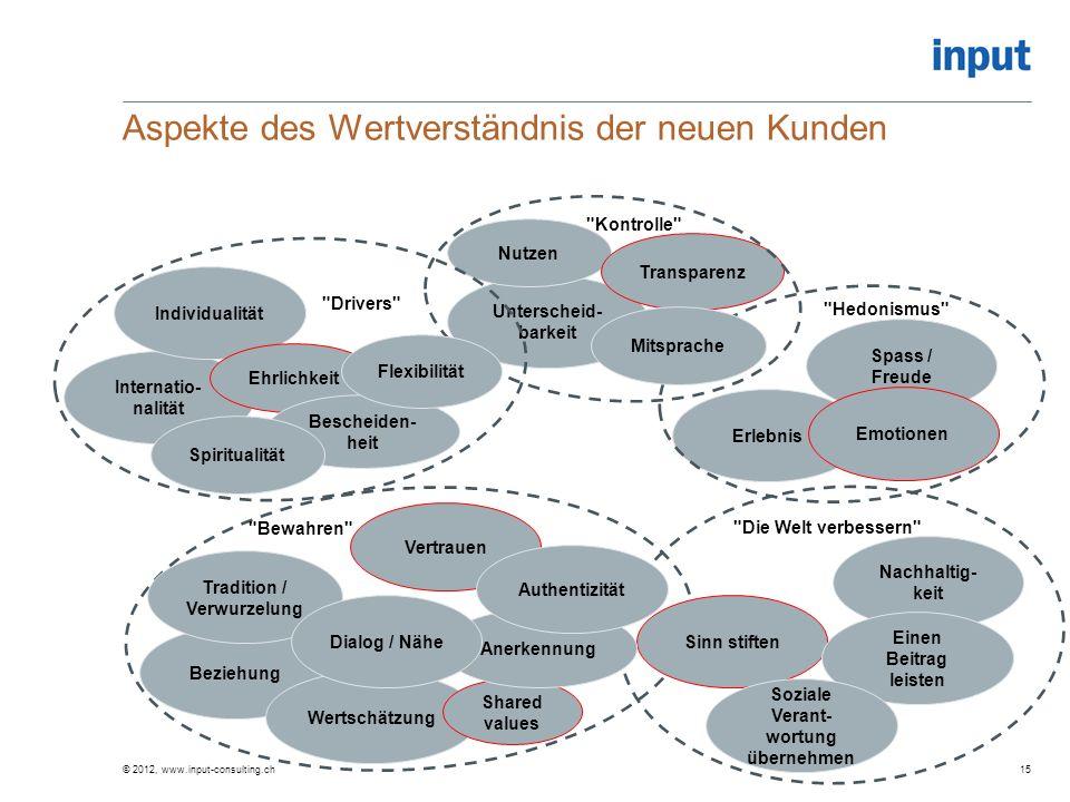 Aspekte des Wertverständnis der neuen Kunden © 2012, www.input-consulting.ch15 Nachhaltig- keit Unterscheid- barkeit Sinn stiften Vertrauen Nutzen Bez