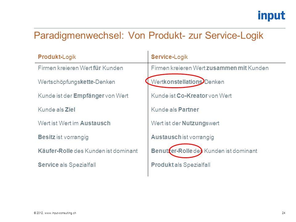 © 2012, www.input-consulting.ch Paradigmenwechsel: Von Produkt- zur Service-Logik Produkt-LogikService-Logik Firmen kreieren Wert für Kunden Wertschöp