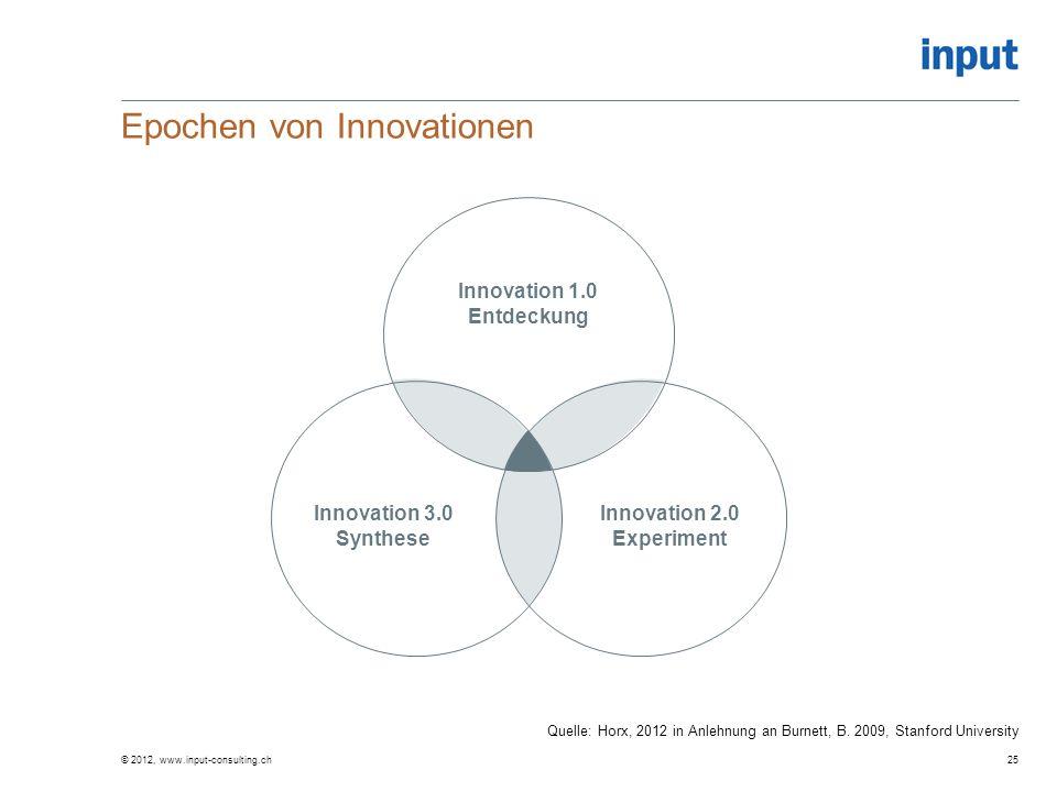 Epochen von Innovationen © 2012, www.input-consulting.ch25 Innovation 1.0 Entdeckung Innovation 3.0 Synthese Innovation 2.0 Experiment Quelle: Horx, 2