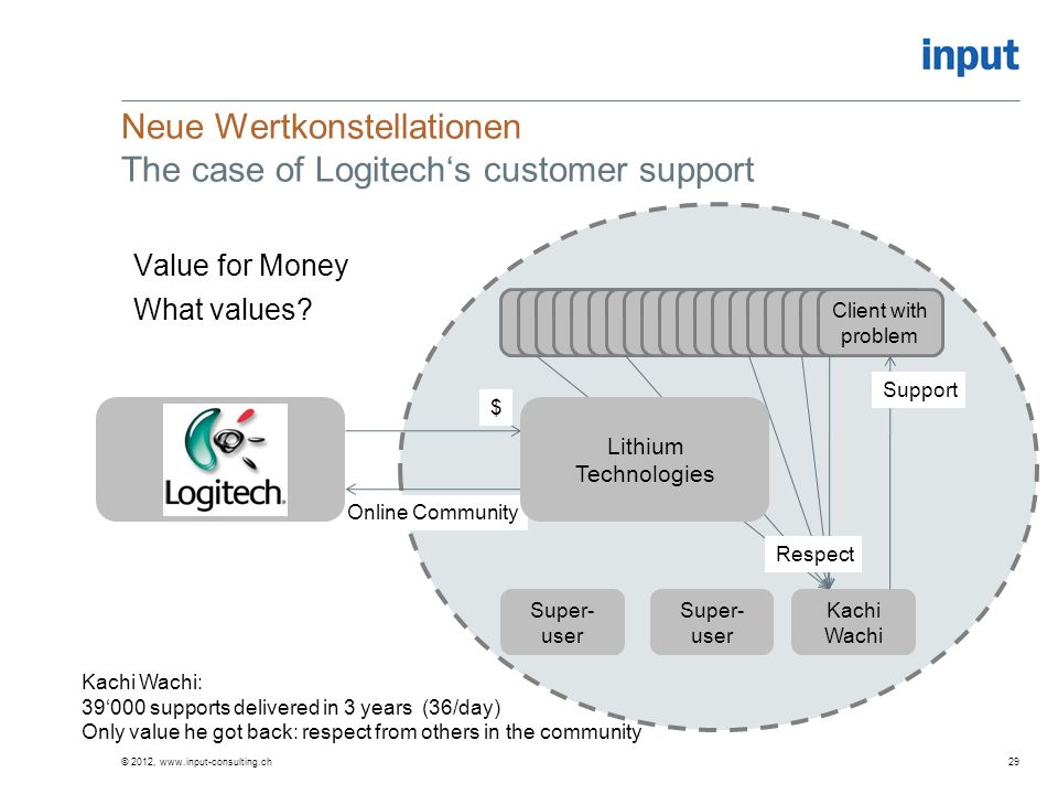 © 2012, www.input-consulting.ch Neue Wertkonstellationen The case of Logitechs customer support Value for Money What values.