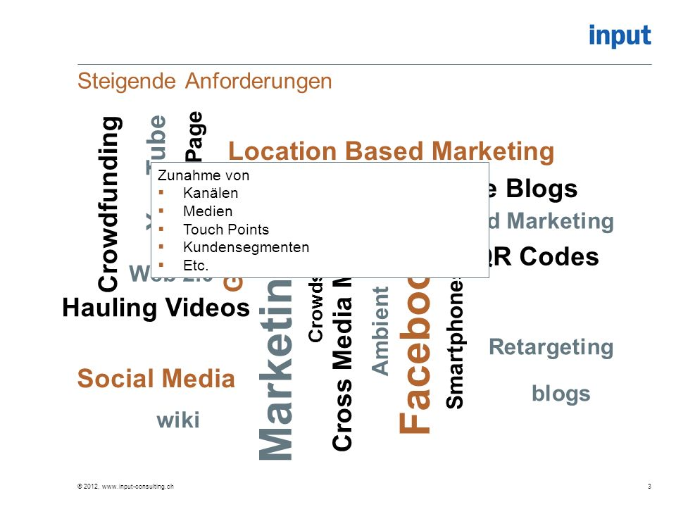 Steigende Anforderungen © 2012, www.input-consulting.ch3 Marketing 3.0 Social Media Facebook Google+ QR Codes You Tube Location Based Marketing Landin