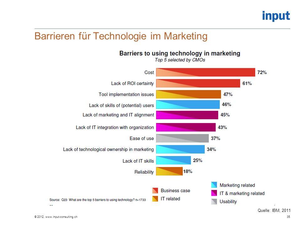 Barrieren für Technologie im Marketing © 2012, www.input-consulting.ch35 Quelle: IBM, 2011