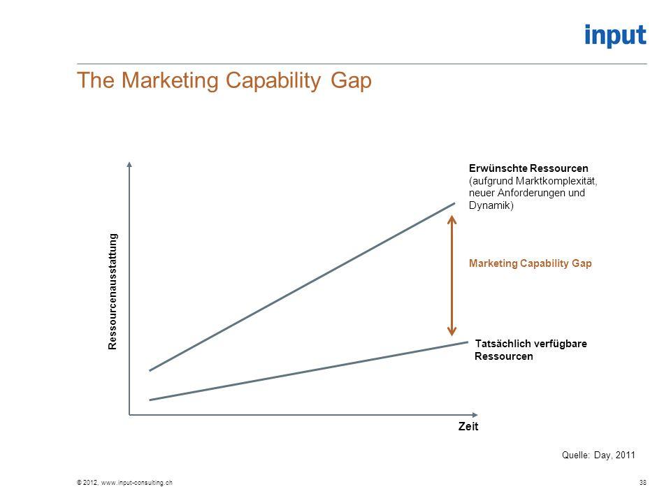 The Marketing Capability Gap © 2012, www.input-consulting.ch38 Erwünschte Ressourcen (aufgrund Marktkomplexität, neuer Anforderungen und Dynamik) Tats