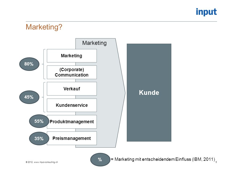 Vertrieb Marketing? © 2012, www.input-consulting.ch5 Kunde Front OfficeMarketing Kundenservice Marketing Produktmanagement (Corporate) Communication V