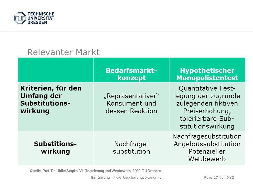 Relevanter Markt Bedarfsmarkt- konzept Hypothetischer Monopolistentest Kriterien, für den Umfang der Substitutions- wirkung Repräsentativer Konsument