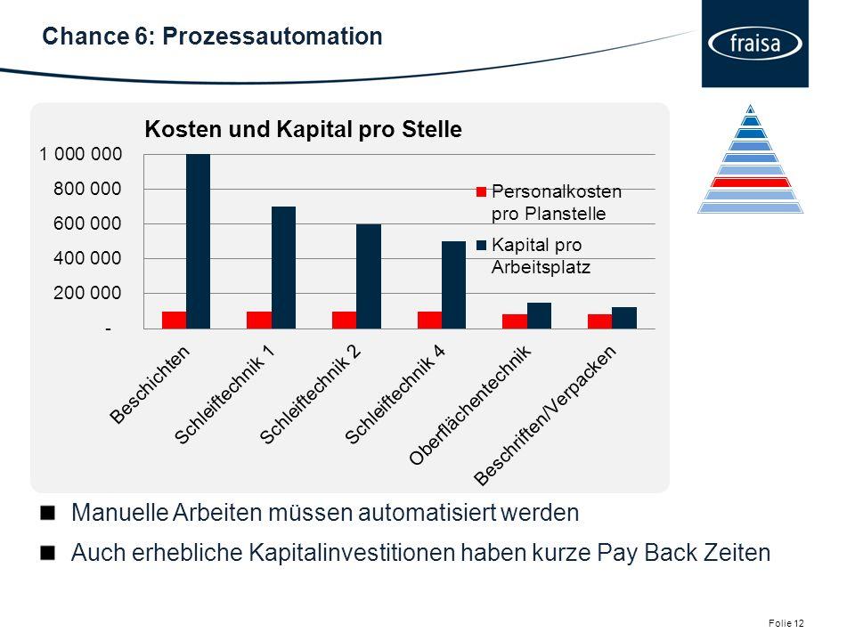 Chance 6: Prozessautomation Folie 12.