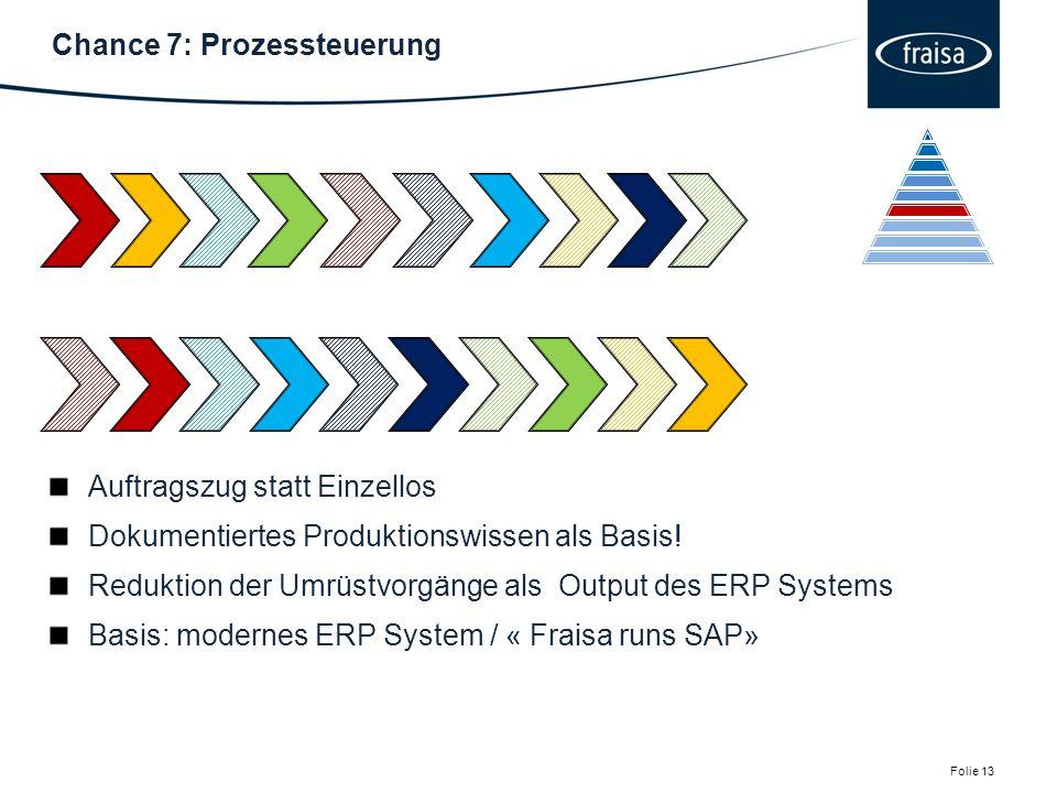 Chance 7: Prozessteuerung Folie 13.
