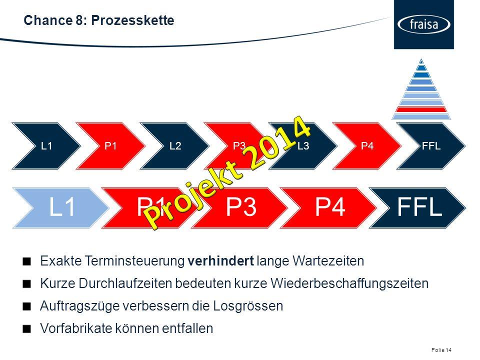 Chance 8: Prozesskette Folie 14.