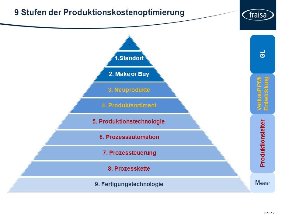 9 Stufen der Produktionskostenoptimierung Folie 7.