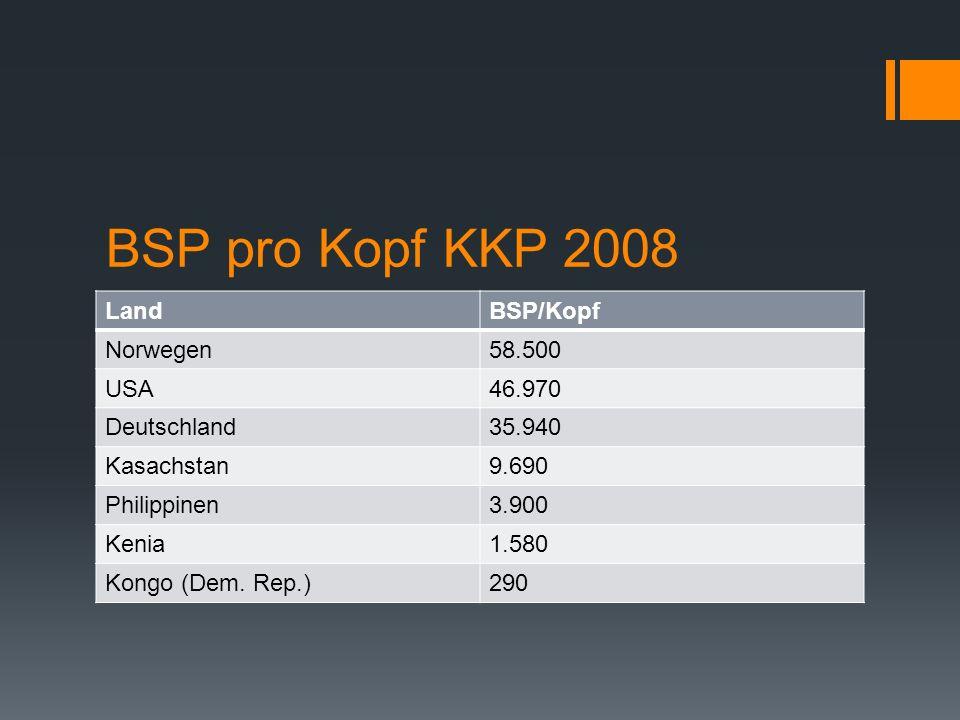 BSP pro Kopf KKP 2008 LandBSP/Kopf Norwegen58.500 USA46.970 Deutschland35.940 Kasachstan9.690 Philippinen3.900 Kenia1.580 Kongo (Dem. Rep.)290