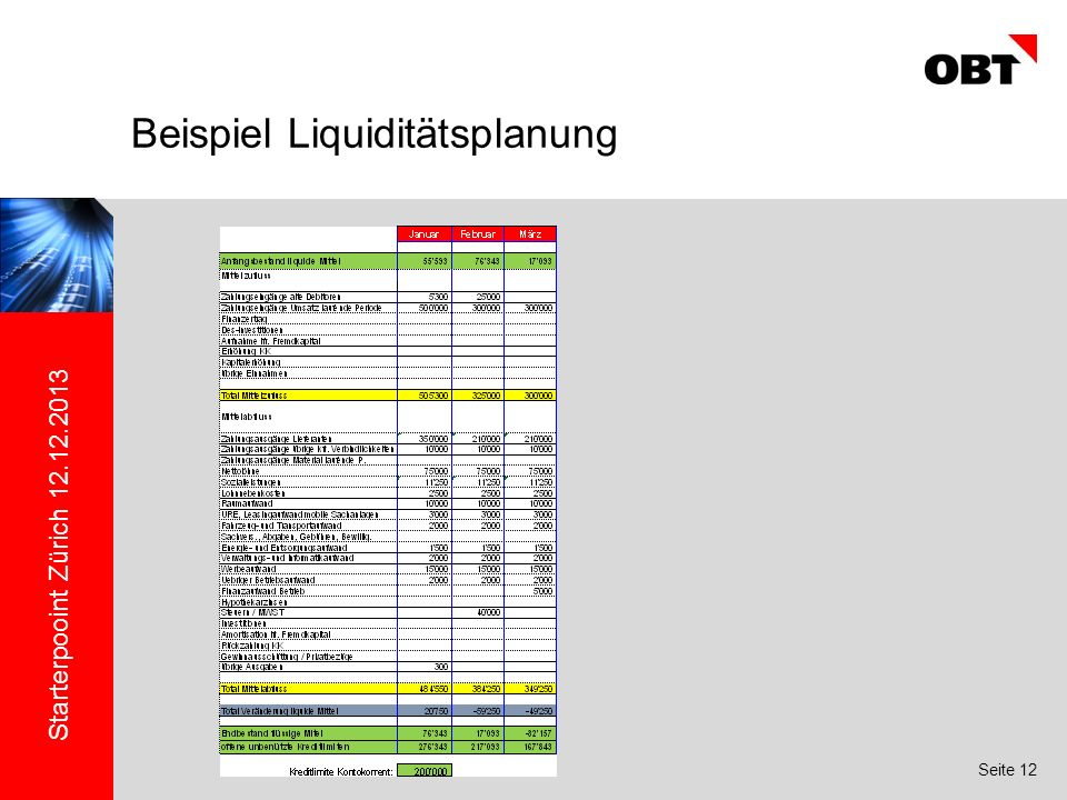 Starterpooint Zürich 12.12.2013 Seite 12 Beispiel Liquiditätsplanung