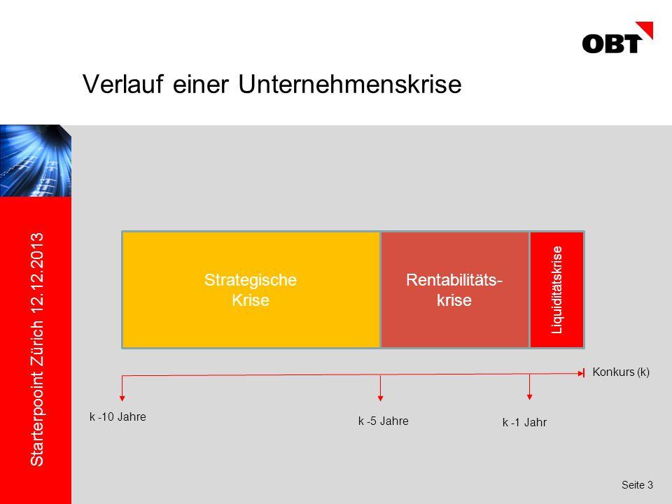 Starterpooint Zürich 12.12.2013 Seite 3 Verlauf einer Unternehmenskrise Strategische Krise Rentabilitäts- krise Liquiditätskrise Konkurs (k) k -10 Jahre k -5 Jahre k -1 Jahr