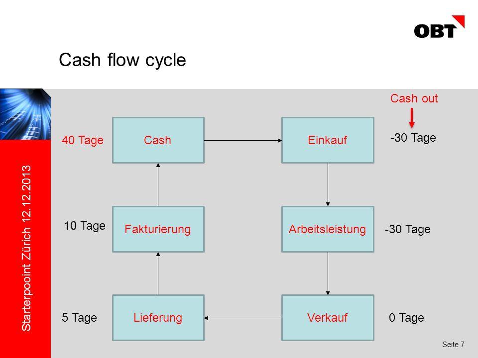 Starterpooint Zürich 12.12.2013 Seite 7 Cash flow cycle Einkauf Arbeitsleistung VerkaufLieferung Fakturierung Cash -30 Tage 0 Tage5 Tage 10 Tage 40 Tage Cash out