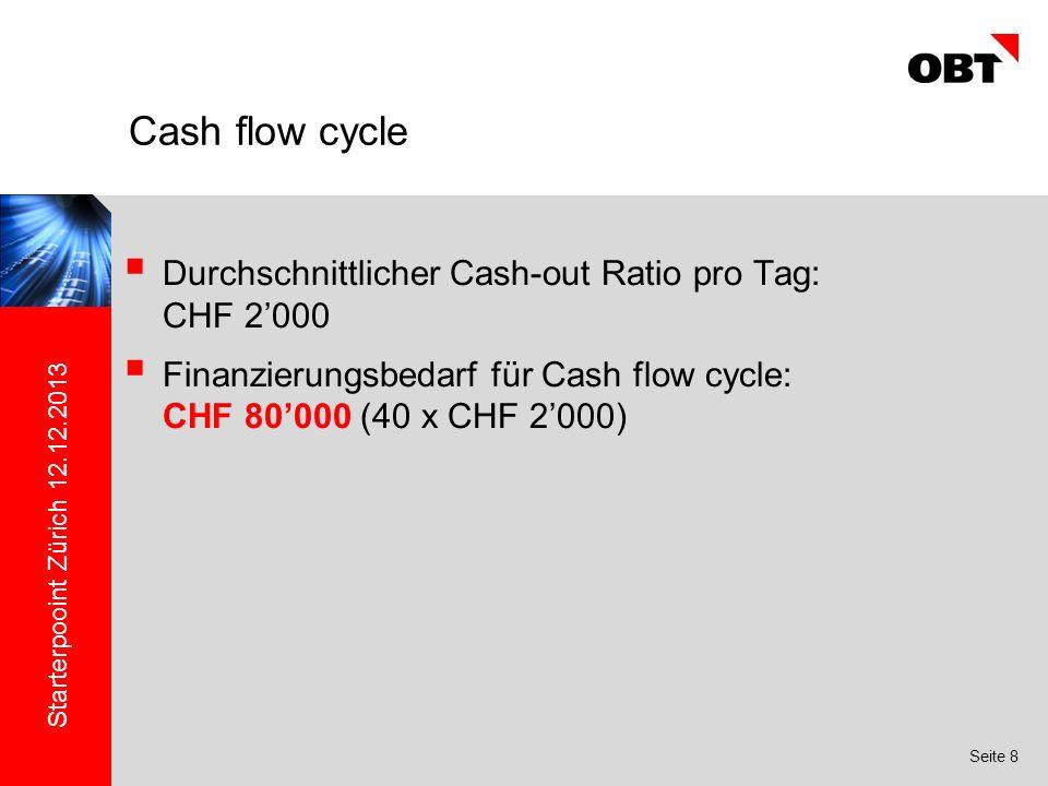 Starterpooint Zürich 12.12.2013 Seite 8 Durchschnittlicher Cash-out Ratio pro Tag: CHF 2000 Finanzierungsbedarf für Cash flow cycle: CHF 80000 (40 x CHF 2000) Cash flow cycle