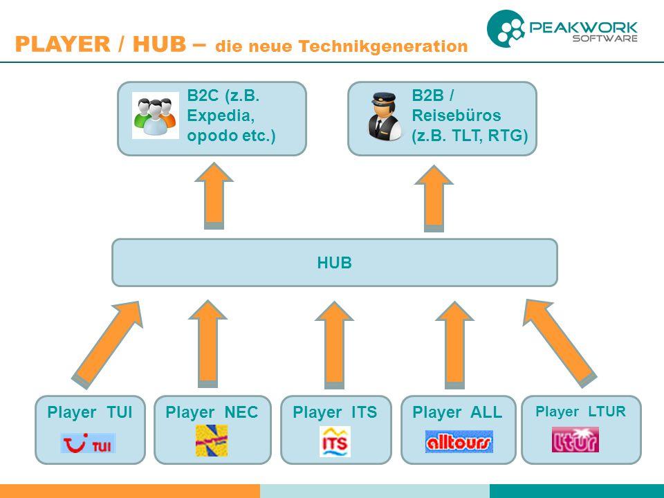PLAYER / HUB – die neue Technikgeneration HUB Player TUIPlayer NECPlayer ITSPlayer ALL Player LTUR B2C (z.B. Expedia, opodo etc.) B2B / Reisebüros (z.