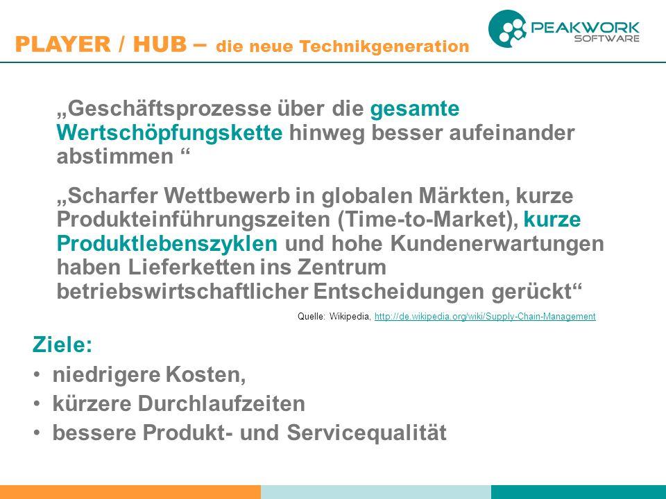 PLAYER / HUB – die neue Technikgeneration Just in Time Production (JIT) o Am Produktionsort wird möglichst wenig Produkt gelagert o Ein Produkt wird exakt zu dem Zeitpunkt fertiggestellt bzw.