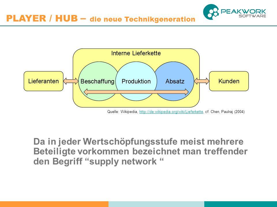 PLAYER / HUB – die neue Technikgeneration Da in jeder Wertschöpfungsstufe meist mehrere Beteiligte vorkommen bezeichnet man treffender den Begriff supply network Quelle: Wikipedia, http://de.wikipedia.org/wiki/Lieferkette, cf.