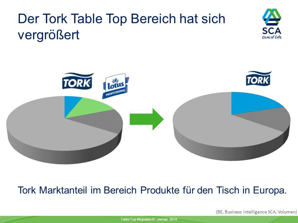 Tork Marktanteil im Bereich Produkte für den Tisch in Europa.