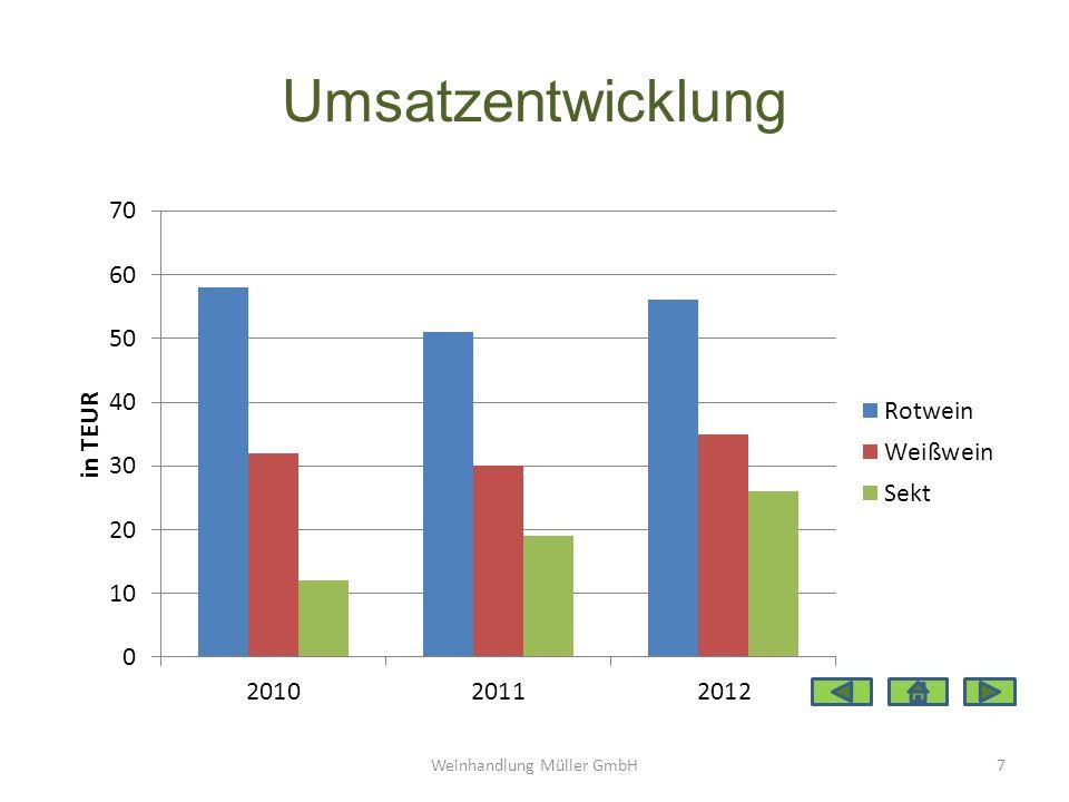 Umsatzentwicklung Weinhandlung Müller GmbH7