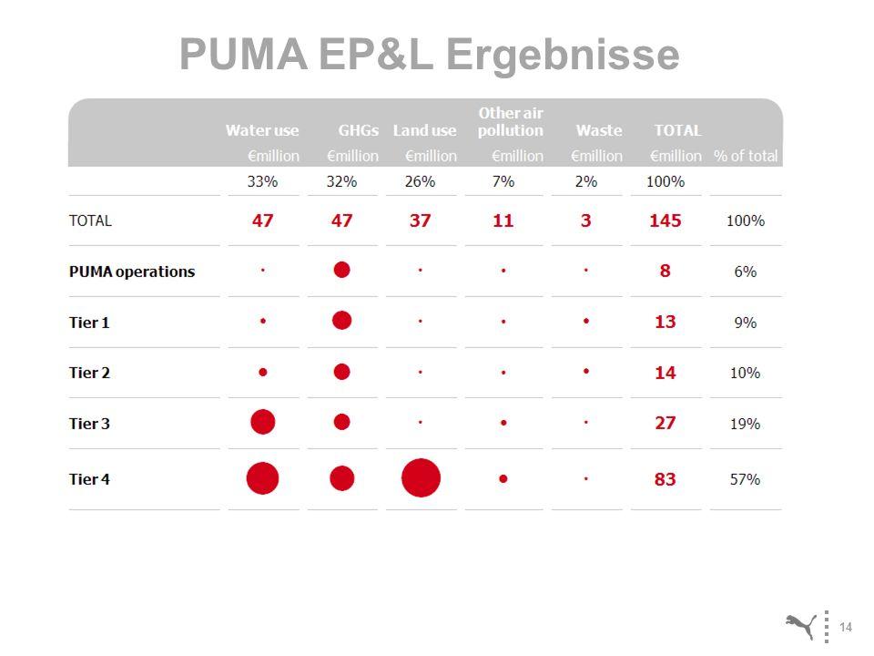 14 PUMA EP&L Ergebnisse