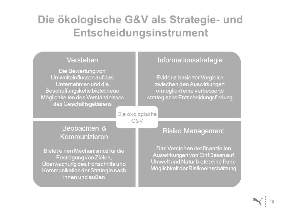 16 Die ökologische G&V als Strategie- und Entscheidungsinstrument Verstehen Die Bewertung von Umwelteinflüssen auf das Unternehmen und die Beschaffung