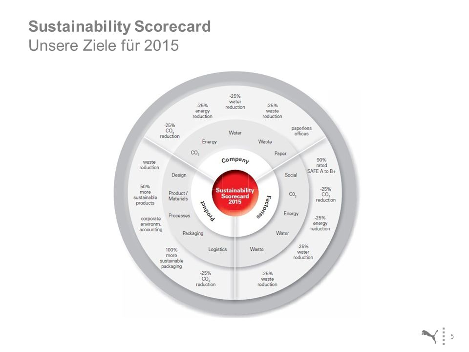 5 Sustainability Scorecard Unsere Ziele für 2015