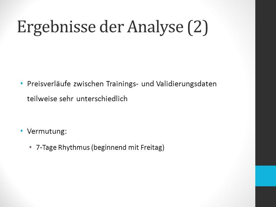 Ergebnisse der Analyse (2) Preisverläufe zwischen Trainings- und Validierungsdaten teilweise sehr unterschiedlich Vermutung: 7-Tage Rhythmus (beginnend mit Freitag)