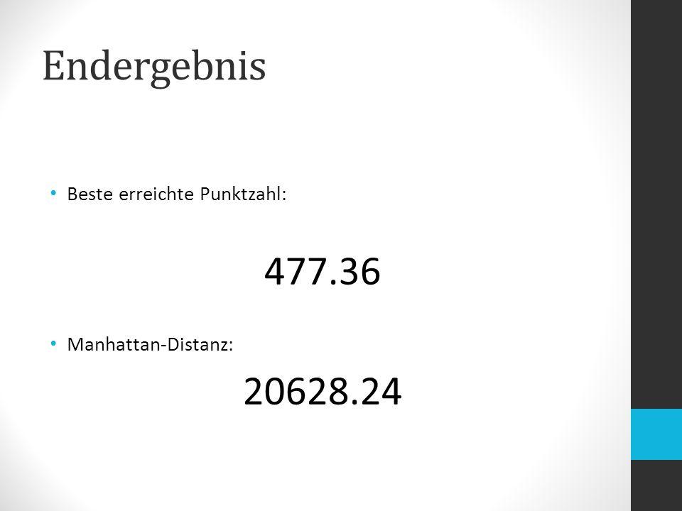 Endergebnis Beste erreichte Punktzahl: 477.36 Manhattan-Distanz: 20628.24
