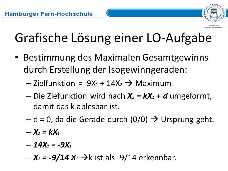 Grafische Lösung einer LO-Aufgabe Bestimmung des Maximalen Gesamtgewinns durch Erstellung der Isogewinngeraden: – Zielfunktion = 9X 1 + 14X 2 Maximum