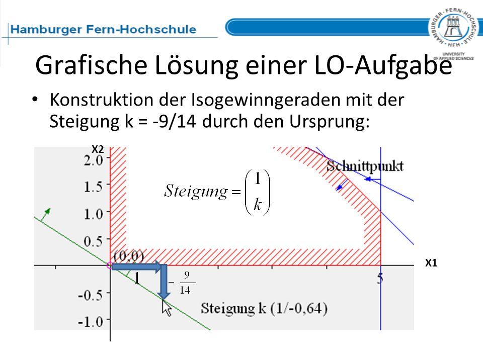 Grafische Lösung einer LO-Aufgabe Konstruktion der Isogewinngeraden mit der Steigung k = -9/14 durch den Ursprung: X1 X2