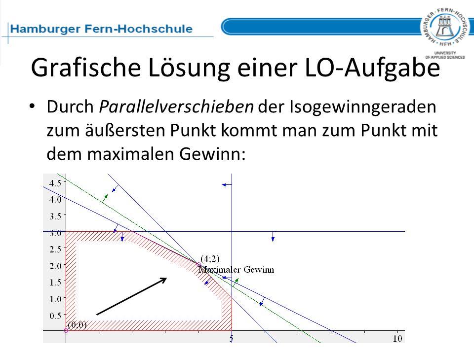 Grafische Lösung einer LO-Aufgabe Durch Parallelverschieben der Isogewinngeraden zum äußersten Punkt kommt man zum Punkt mit dem maximalen Gewinn: