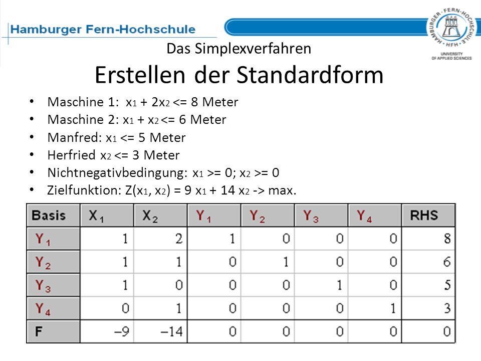 Das Simplexverfahren Erstellen der Standardform Maschine 1: x 1 + 2x 2 <= 8 Meter Maschine 2: x 1 + x 2 <= 6 Meter Manfred: x 1 <= 5 Meter Herfried x
