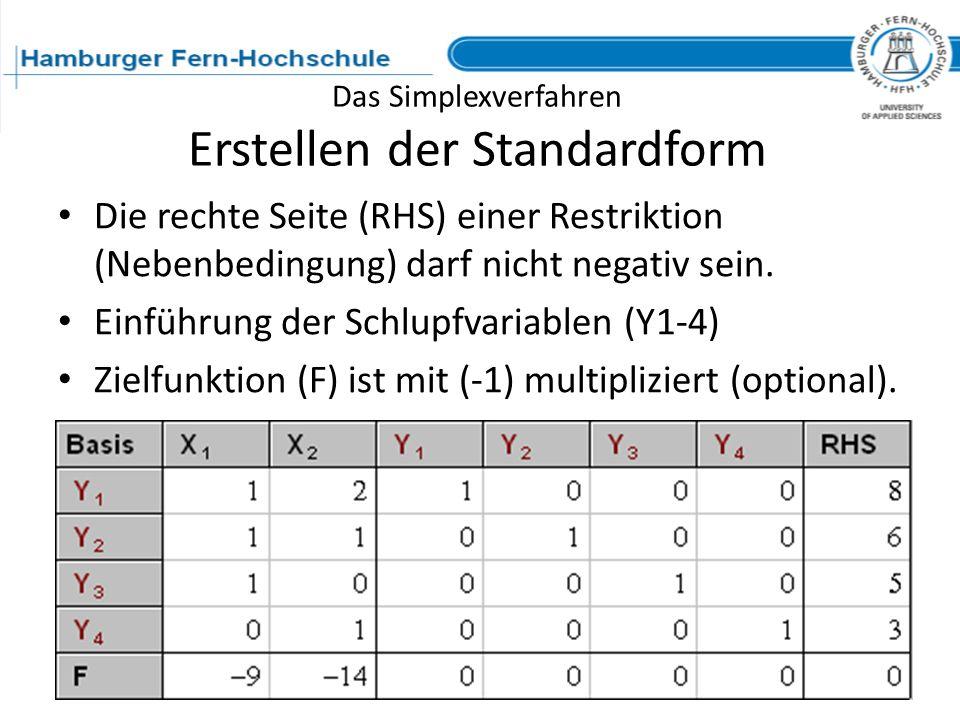 Das Simplexverfahren Erstellen der Standardform Die rechte Seite (RHS) einer Restriktion (Nebenbedingung) darf nicht negativ sein. Einführung der Schl
