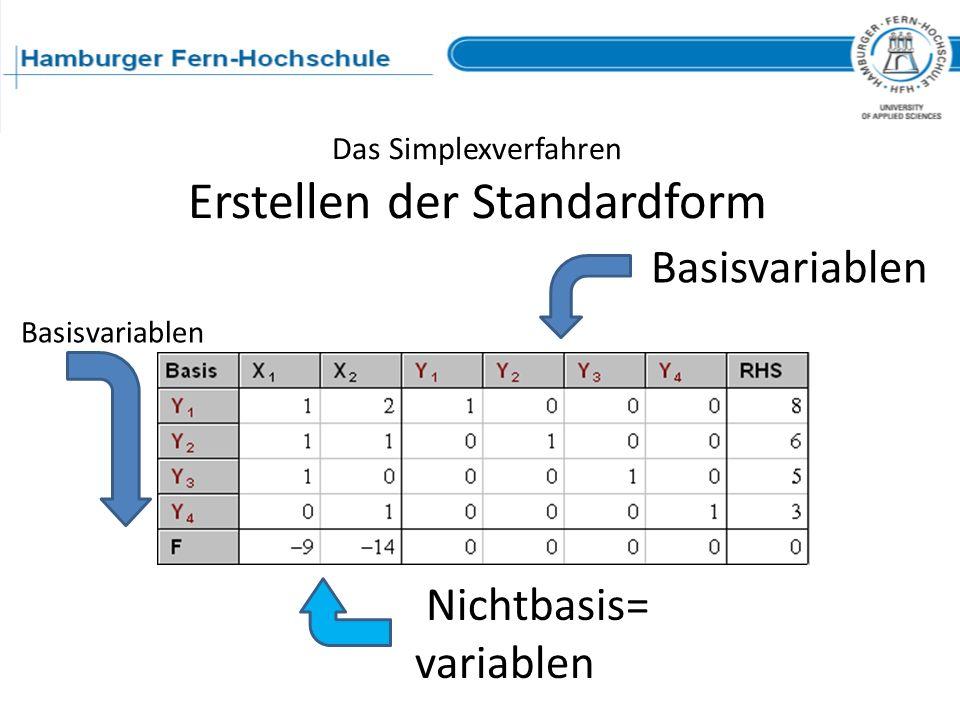 Das Simplexverfahren Erstellen der Standardform Basisvariablen Nichtbasis= variablen Basisvariablen