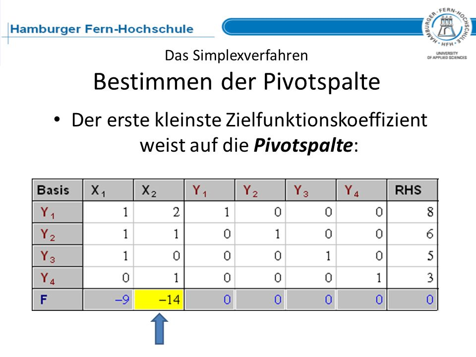 Das Simplexverfahren Bestimmen der Pivotspalte Der erste kleinste Zielfunktionskoeffizient weist auf die Pivotspalte: