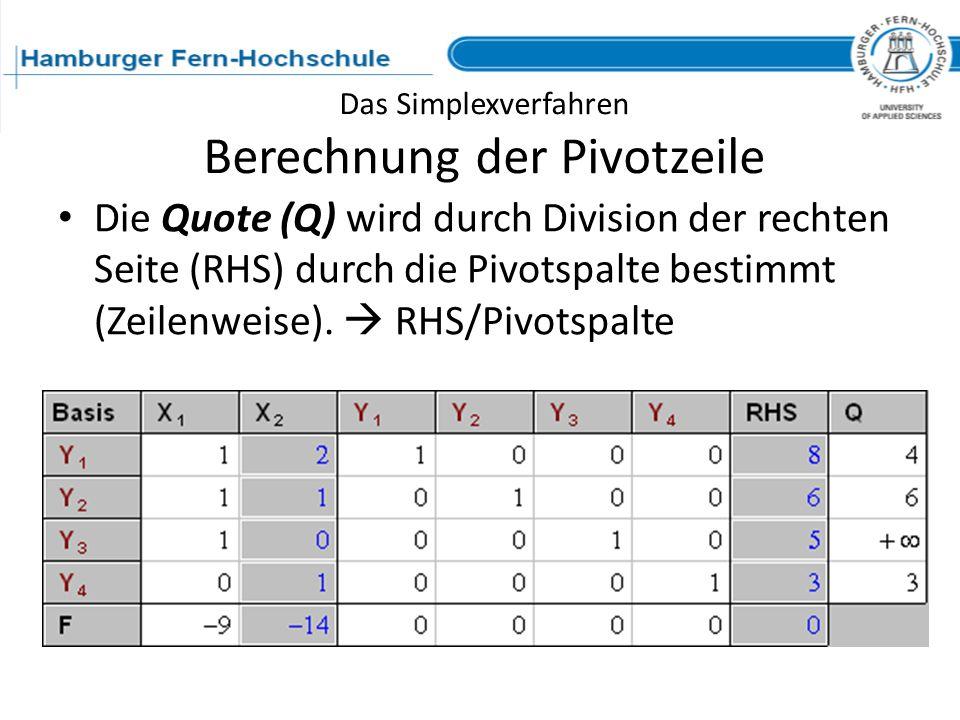 Das Simplexverfahren Berechnung der Pivotzeile Die Quote (Q) wird durch Division der rechten Seite (RHS) durch die Pivotspalte bestimmt (Zeilenweise).